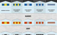Military Pay Chart and Rank